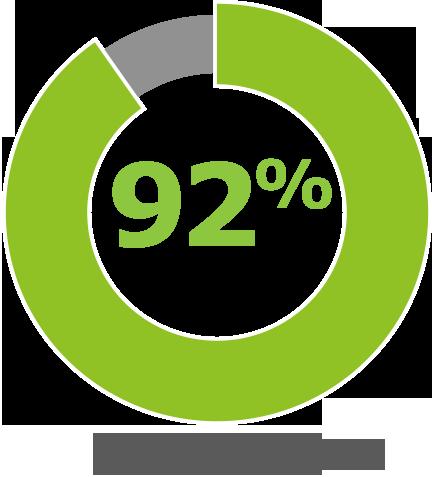 92% de clients satisfaits